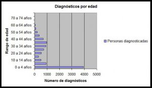 Diagnóstico enfermedad celiaca por edades